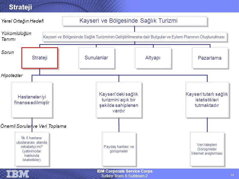 Strateji Kayseri ve Bölgesinde Sağlık Turizmi Strateji Sunulanlar