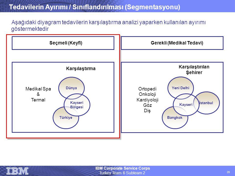 Tedavilerin Ayırımı / Sınıflandırılması (Segmentasyonu)