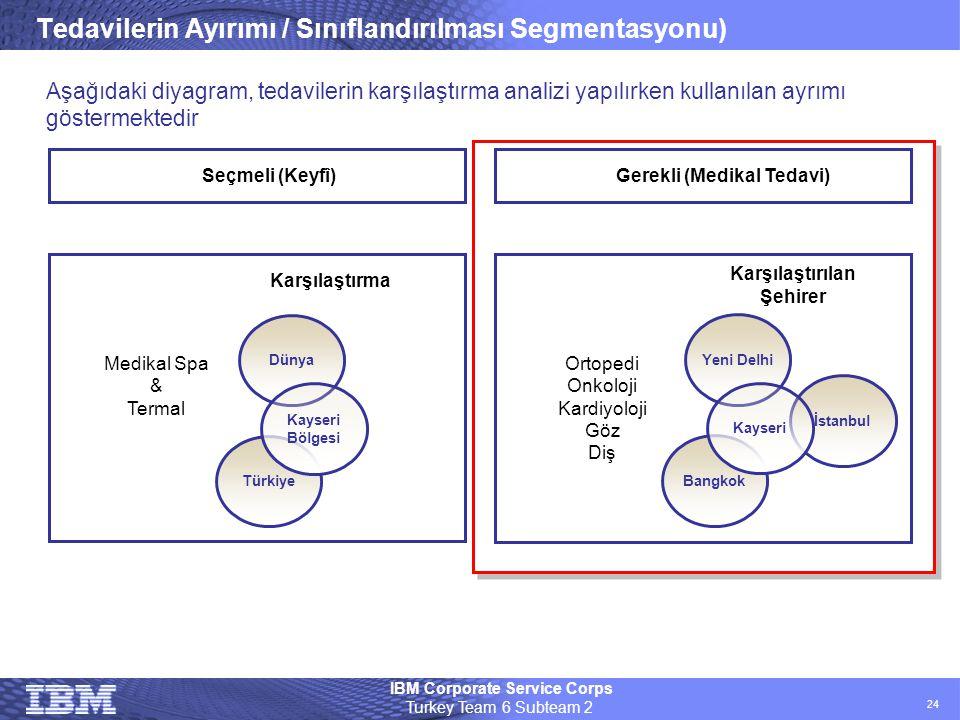 Tedavilerin Ayırımı / Sınıflandırılması Segmentasyonu)