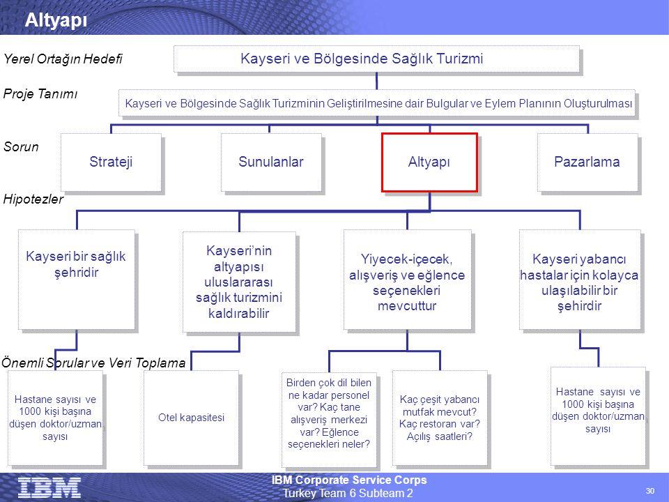Altyapı Kayseri ve Bölgesinde Sağlık Turizmi Strateji Sunulanlar