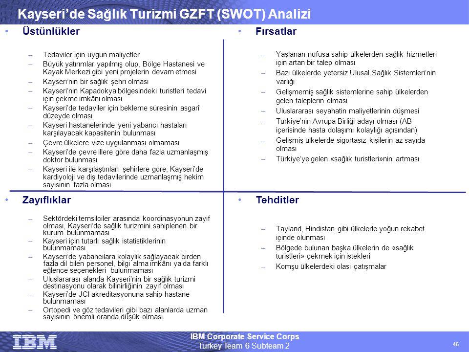 Kayseri'de Sağlık Turizmi GZFT (SWOT) Analizi