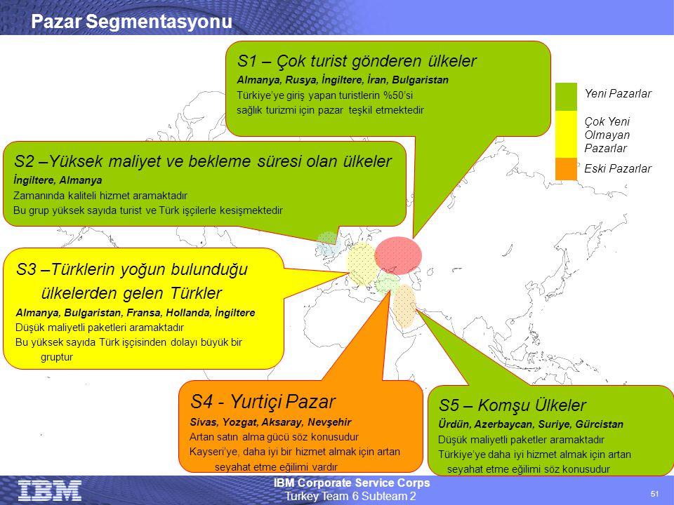 Pazar Segmentasyonu S4 - Yurtiçi Pazar
