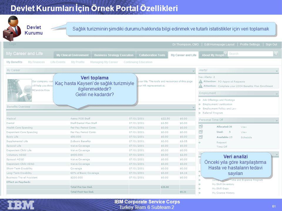 Devlet Kurumları İçin Örnek Portal Özellikleri