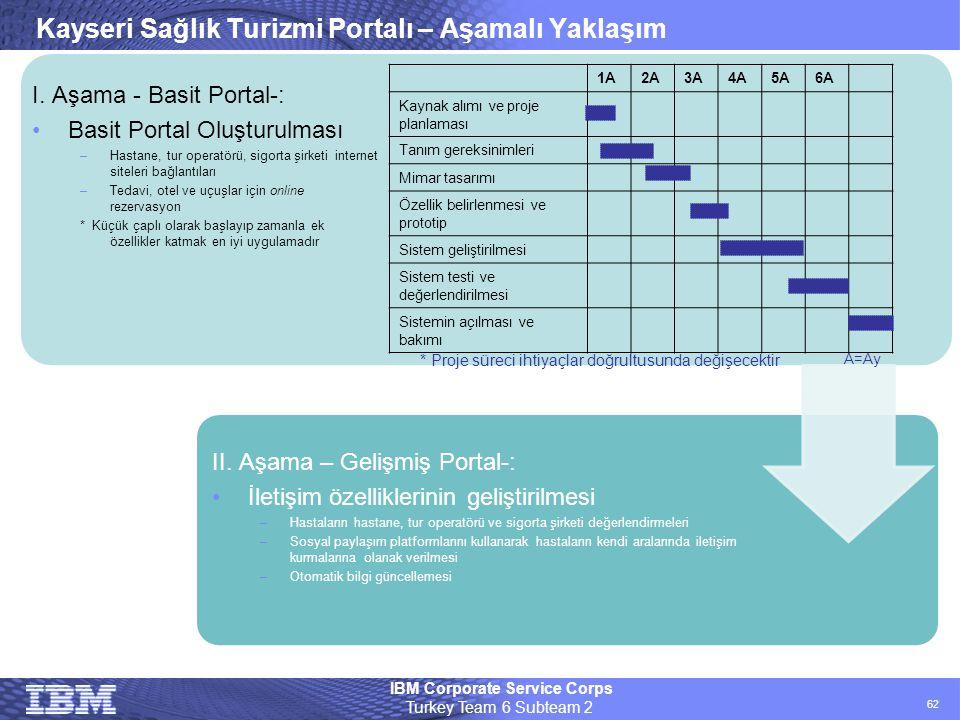 Kayseri Sağlık Turizmi Portalı – Aşamalı Yaklaşım