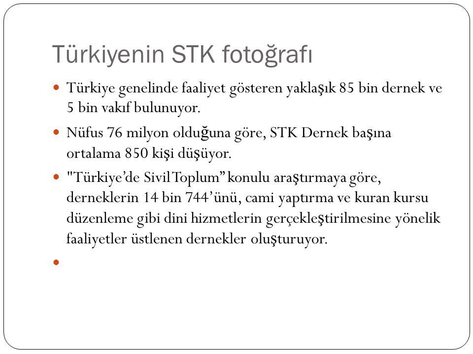 Türkiyenin STK fotoğrafı