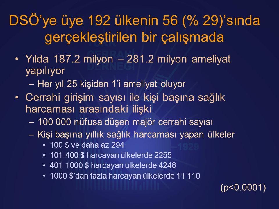 DSÖ'ye üye 192 ülkenin 56 (% 29)'sında gerçekleştirilen bir çalışmada