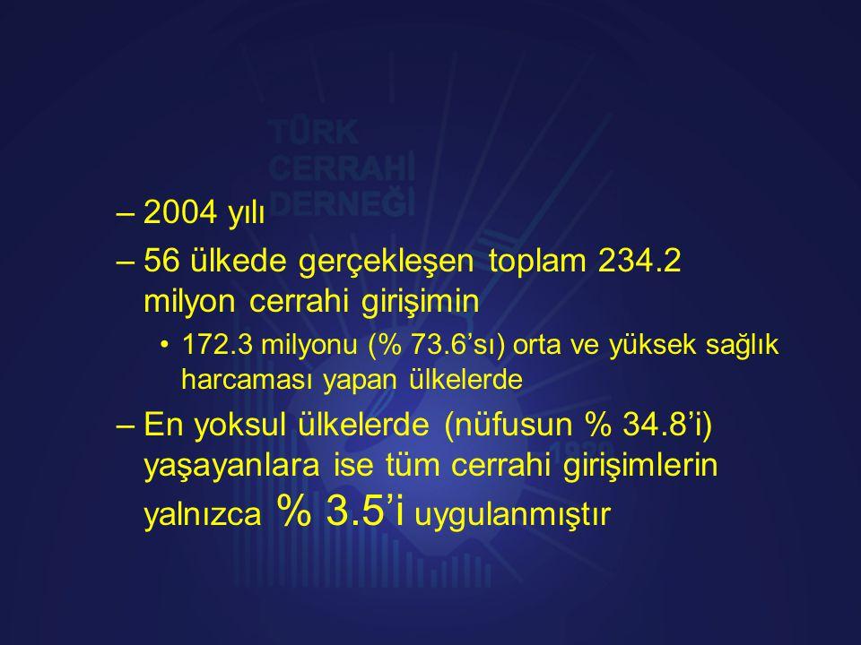 56 ülkede gerçekleşen toplam 234.2 milyon cerrahi girişimin