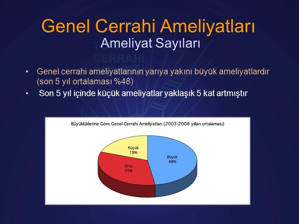 Genel Cerrahi Ameliyatları Ameliyat Sayıları