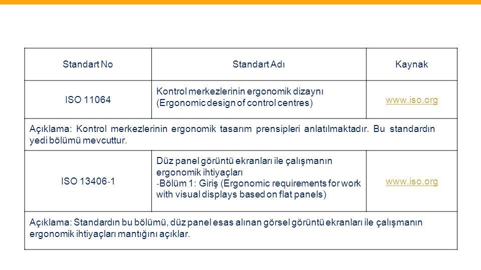 Standart No Standart Adı. Kaynak. ISO 11064. Kontrol merkezlerinin ergonomik dizaynı (Ergonomic design of control centres)