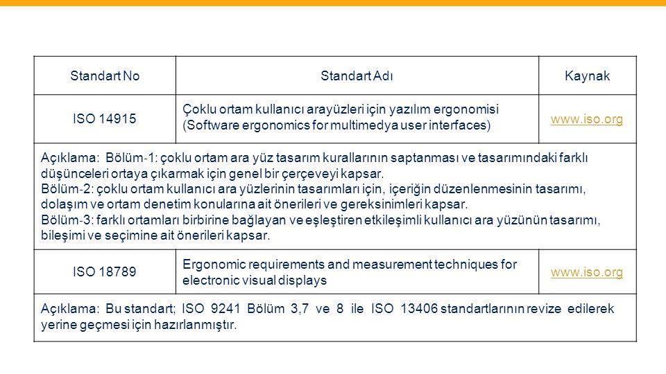 Standart No Standart Adı. Kaynak. ISO 14915. Çoklu ortam kullanıcı arayüzleri için yazılım ergonomisi.