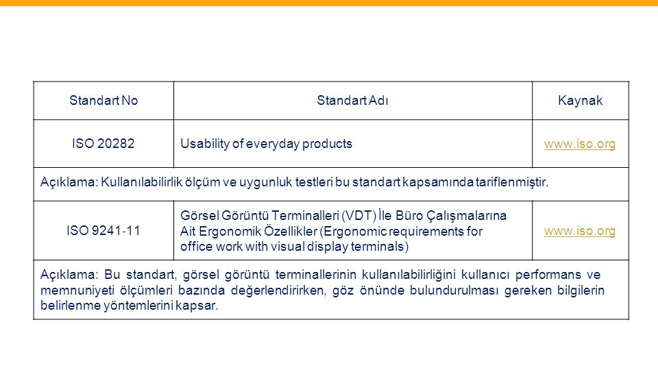 Standart No Standart Adı. Kaynak. ISO 20282. Usability of everyday products. www.iso.org.