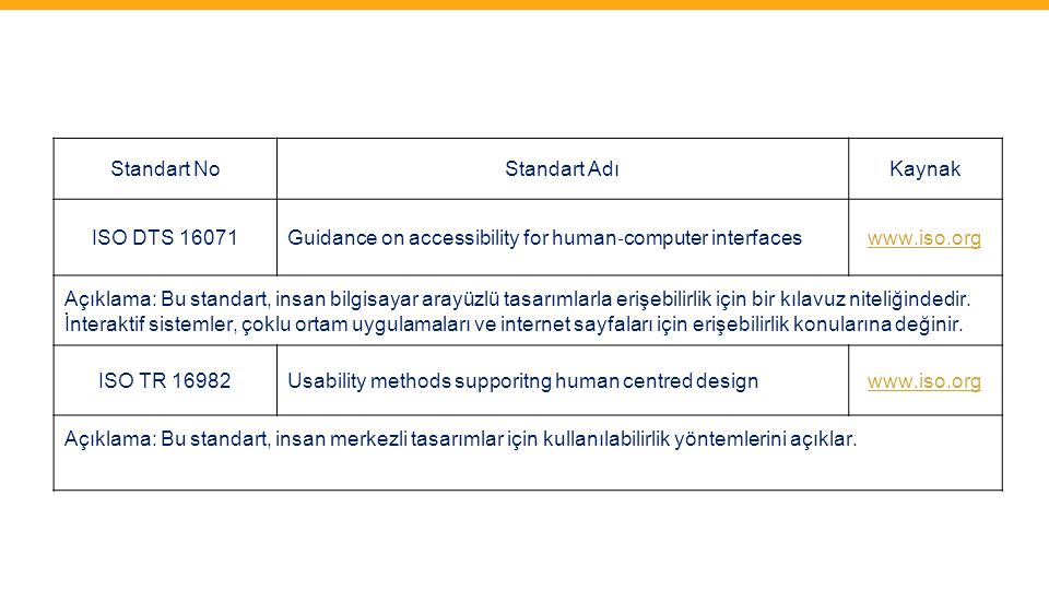 Standart No Standart Adı. Kaynak. ISO DTS 16071. Guidance on accessibility for human‐computer interfaces.
