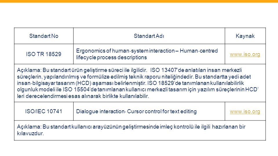 Standart No Standart Adı. Kaynak. ISO TR 18529. Ergonomics of human‐system interaction – Human‐centred.