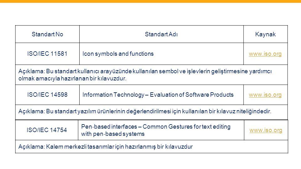 Standart No Standart Adı. Kaynak. ISO/IEC 11581. Icon symbols and functions. www.iso.org.