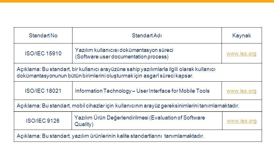 Standart No Standart Adı. Kaynak. ISO/IEC 15910. Yazılım kullanıcısı dokümantasyon süreci. (Software user documentation process)