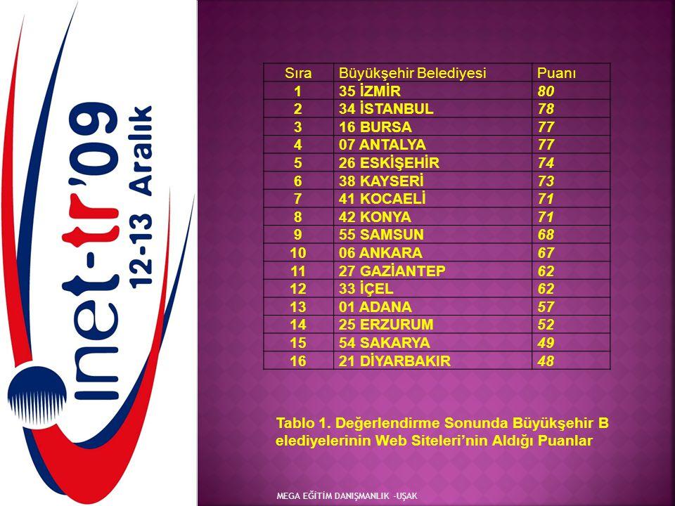 Büyükşehir Belediyesi Puanı 1 35 İZMİR 80 2 34 İSTANBUL 78 3 16 BURSA