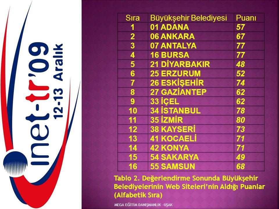 Büyükşehir Belediyesi Puanı 1 01 ADANA 57 2 06 ANKARA 67 3 07 ANTALYA