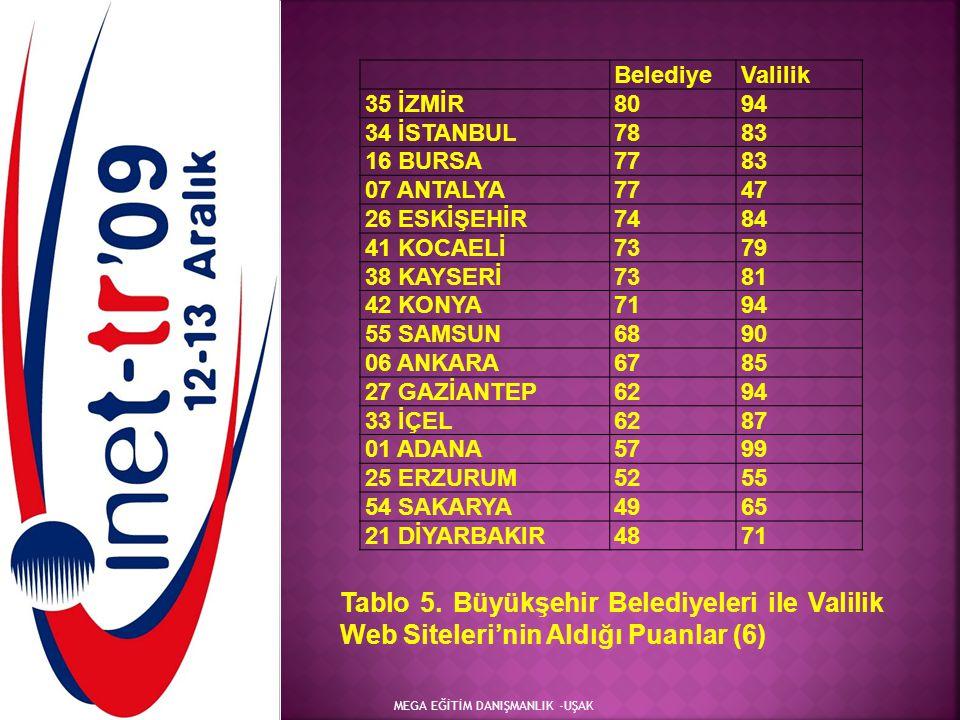 Belediye Valilik. 35 İZMİR. 80. 94. 34 İSTANBUL. 78. 83. 16 BURSA. 77. 07 ANTALYA. 47. 26 ESKİŞEHİR.