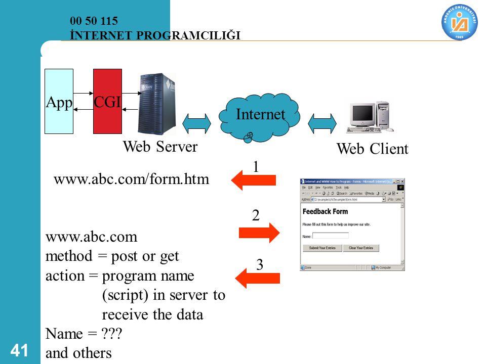 App CGI Internet Web Server Web Client www.abc.com/form.htm 1 2