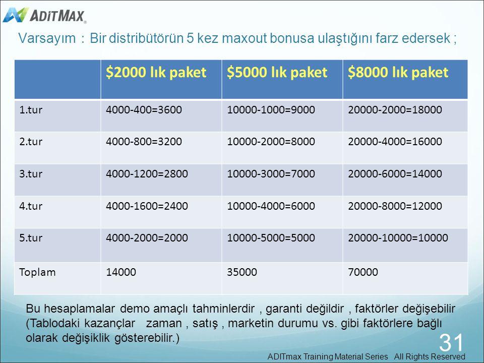 31 $2000 lık paket $5000 lık paket $8000 lık paket