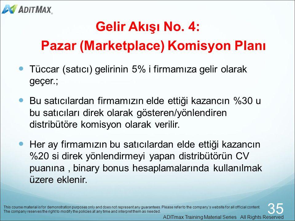 Gelir Akışı No. 4: Pazar (Marketplace) Komisyon Planı