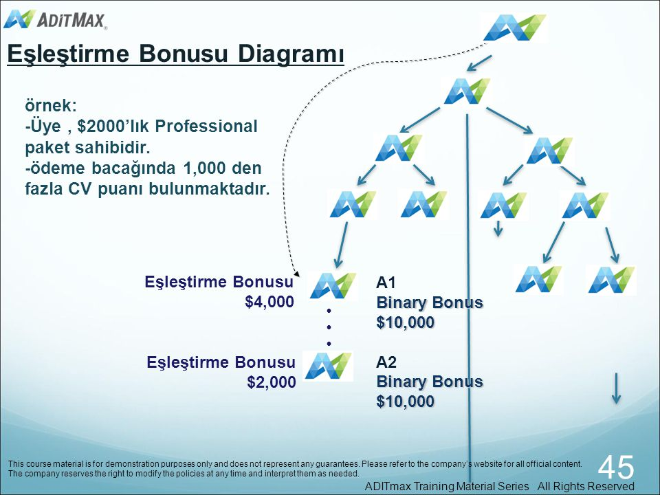 45 Eşleştirme Bonusu Diagramı örnek: