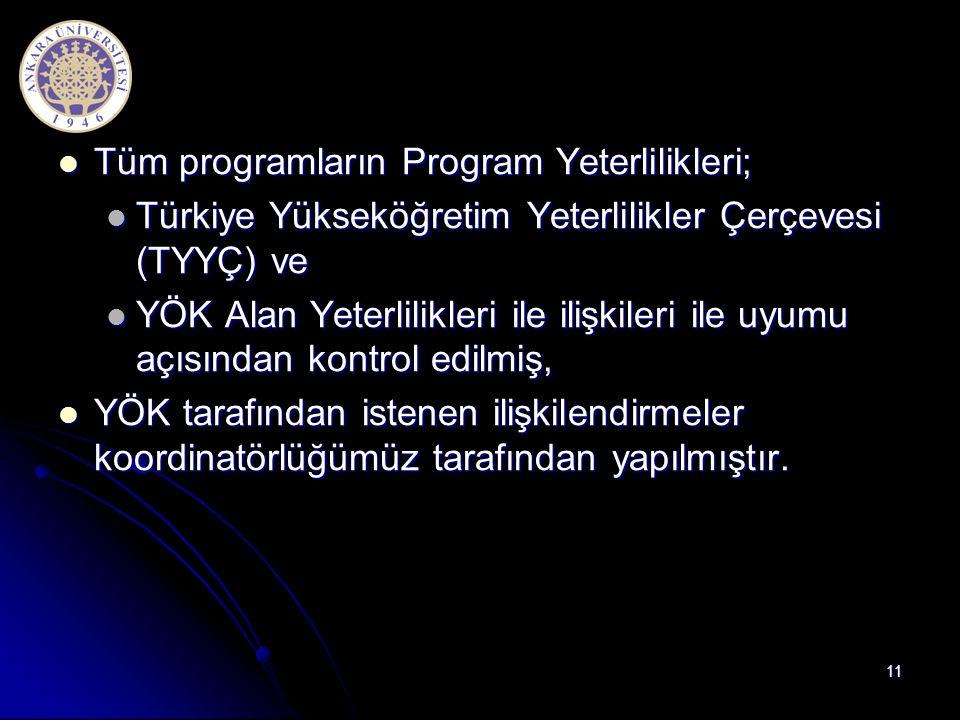 Tüm programların Program Yeterlilikleri;