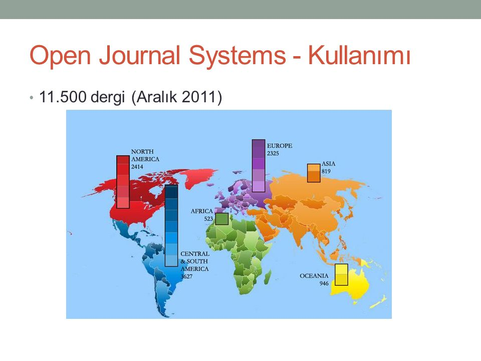 Open Journal Systems - Kullanımı