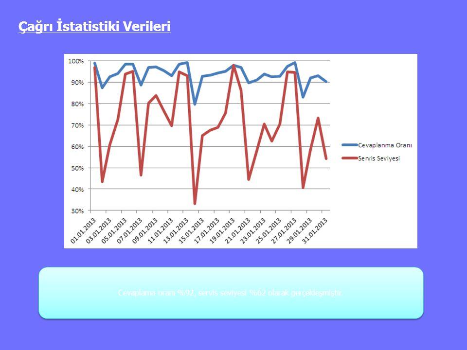 Cevaplama oranı %92, servis seviyesi %62 olarak gerçekleşmiştir.