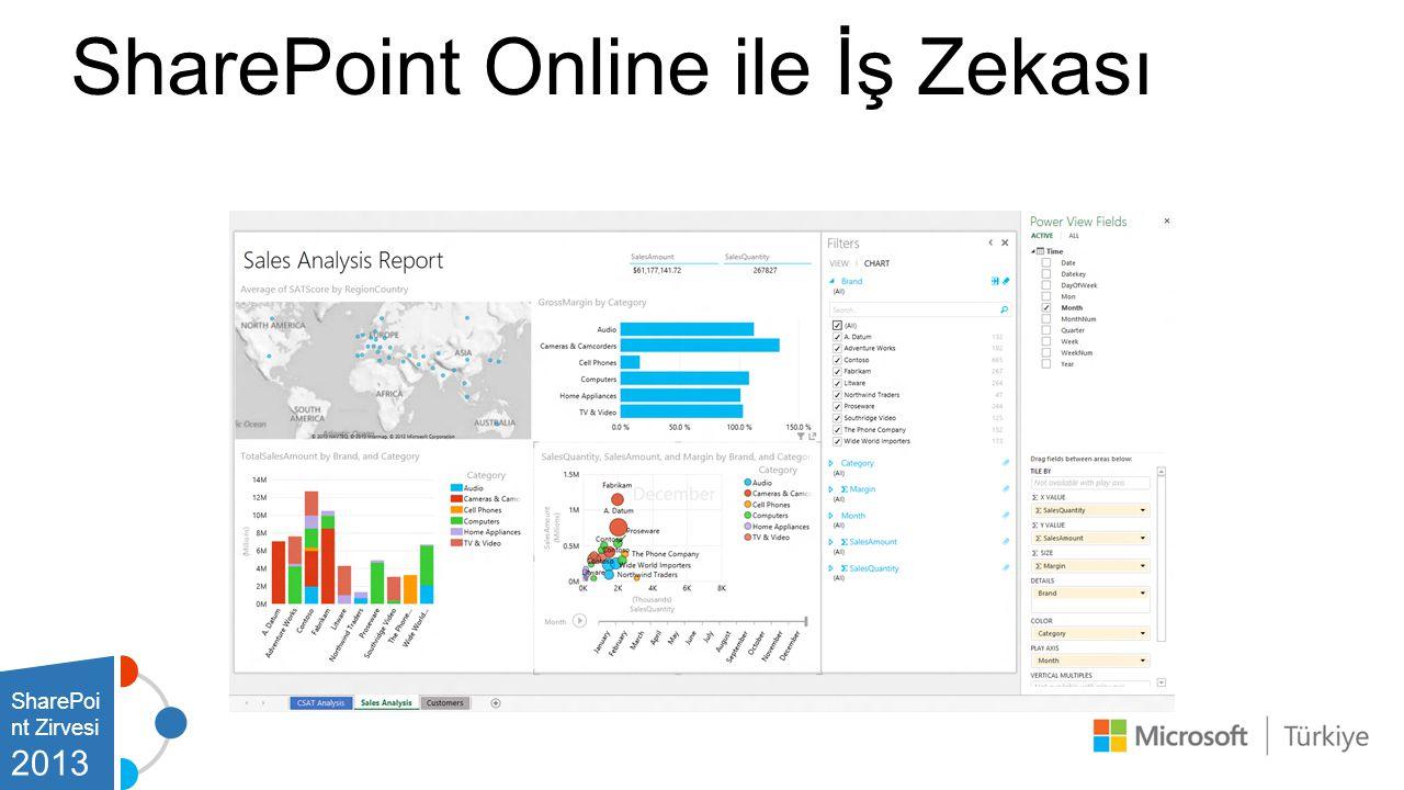 SharePoint Online ile İş Zekası