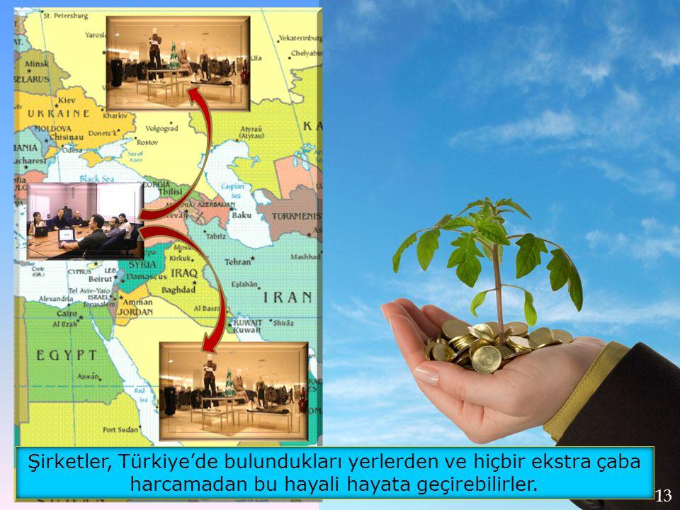 Şirketler, Türkiye'de bulundukları yerlerden ve hiçbir ekstra çaba harcamadan bu hayali hayata geçirebilirler.