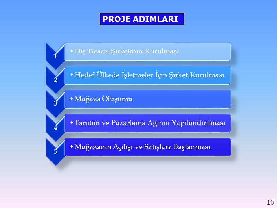 PROJE ADIMLARI 16 1 Dış Ticaret Şirketinin Kurulması 2