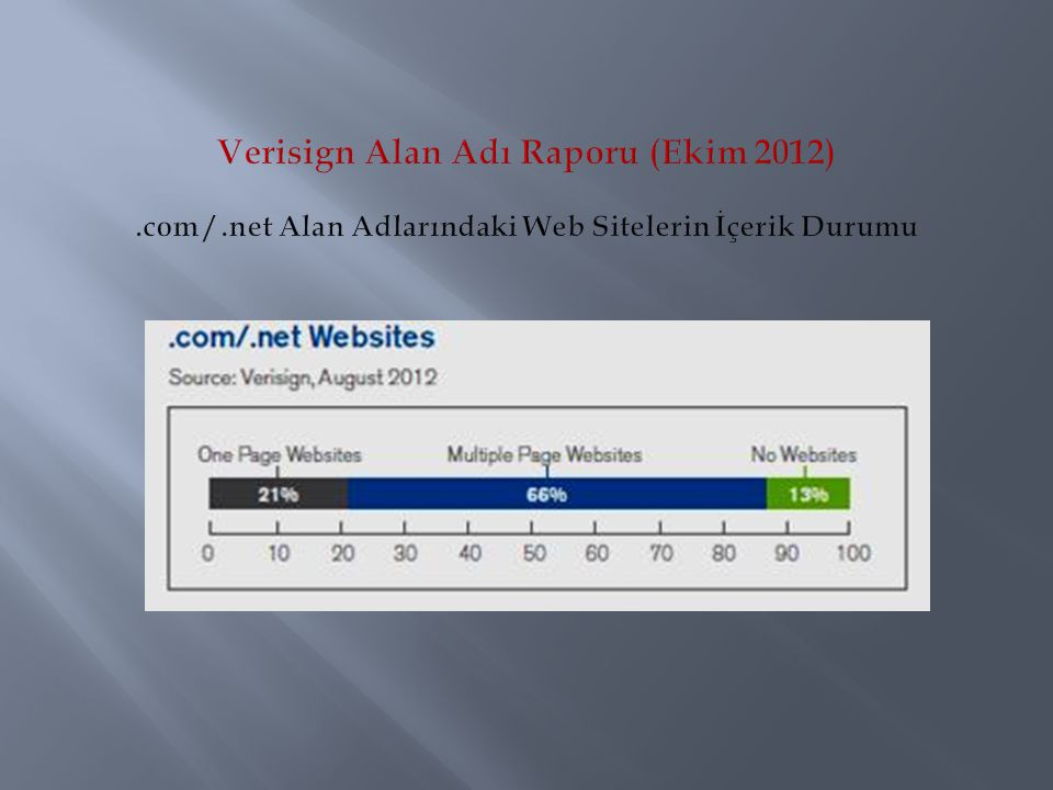 Verisign Alan Adı Raporu (Ekim 2012). com /