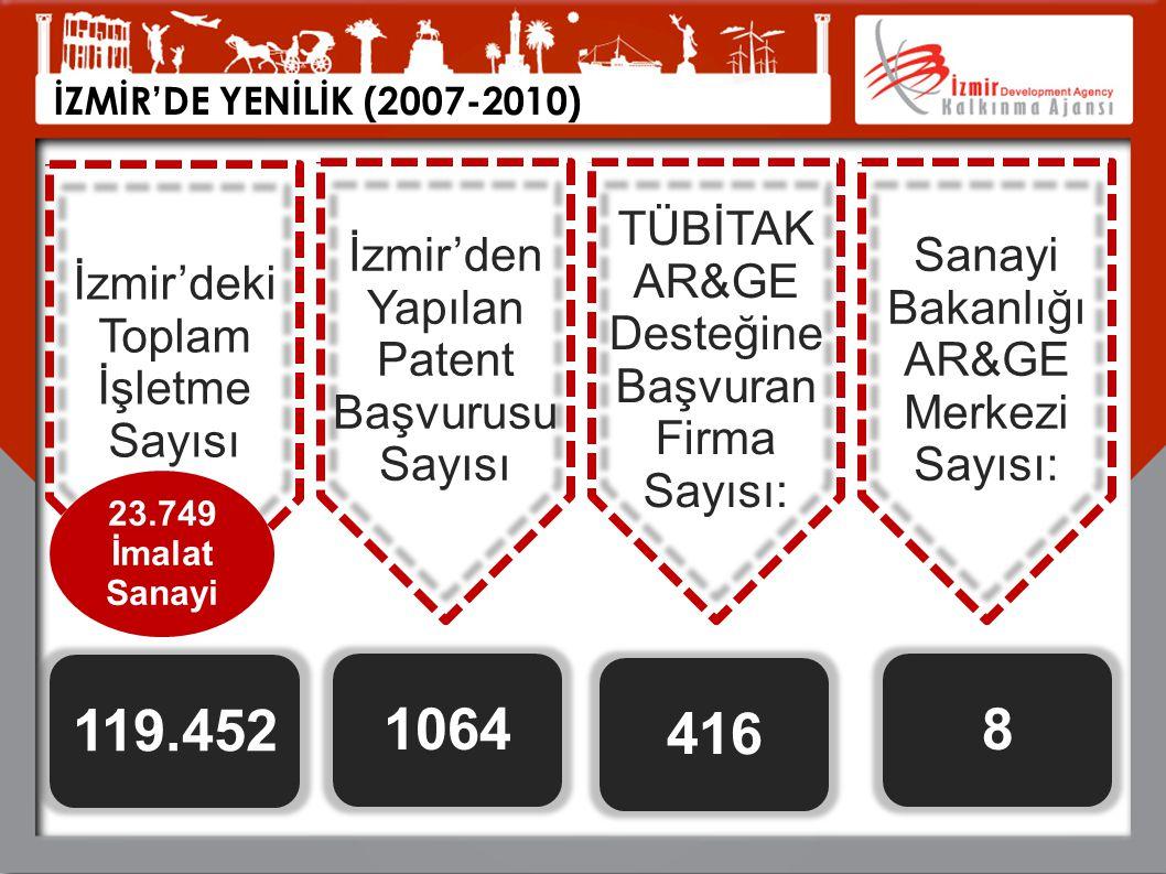 119.452 1064 416 8 İzmir'deki Toplam İşletme Sayısı