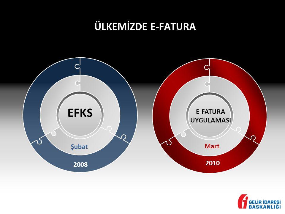 ÜLKEMİZDE E-FATURA EFKS E-FATURA UYGULAMASI Şubat Mart 2008 2010