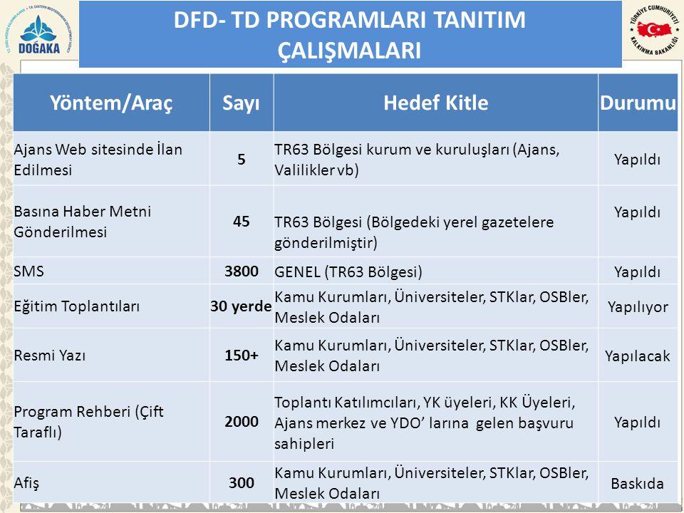 DFD- TD PROGRAMLARI TANITIM ÇALIŞMALARI