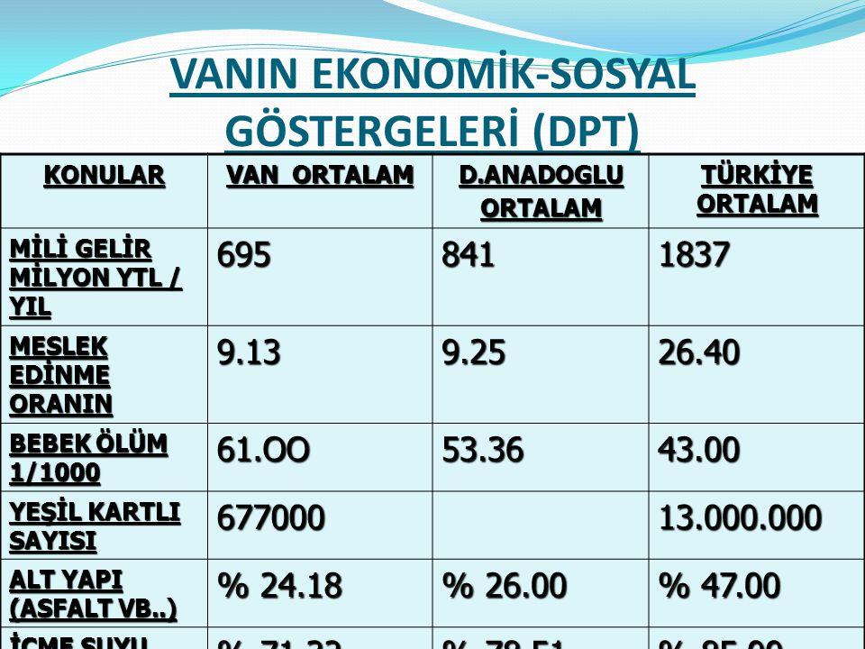 VANIN EKONOMİK-SOSYAL GÖSTERGELERİ (DPT)