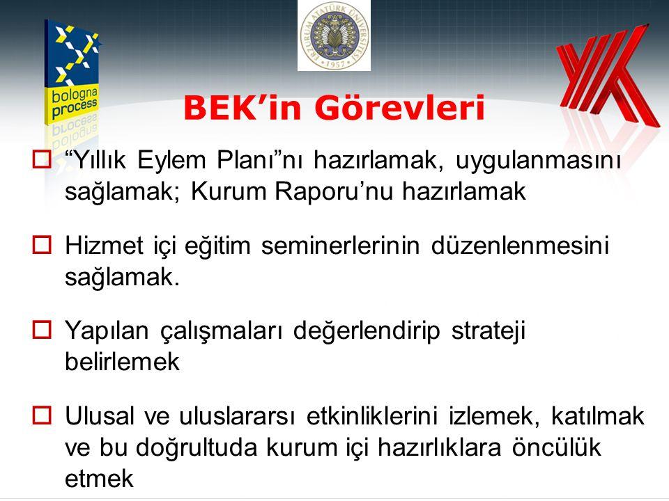 BEK'in Görevleri Yıllık Eylem Planı nı hazırlamak, uygulanmasını sağlamak; Kurum Raporu'nu hazırlamak.