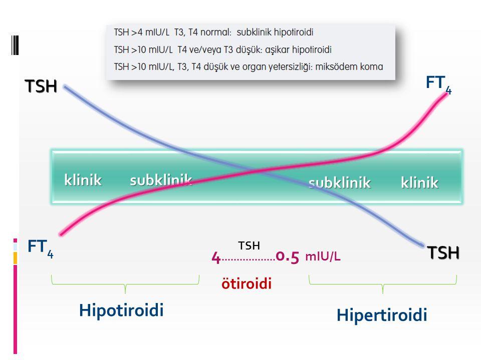 FT4 TSH FT4 4..................0.5 mIU/L TSH Hipotiroidi Hipertiroidi
