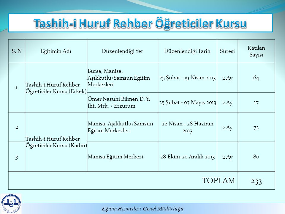 Tashih-i Huruf Rehber Öğreticiler Kursu