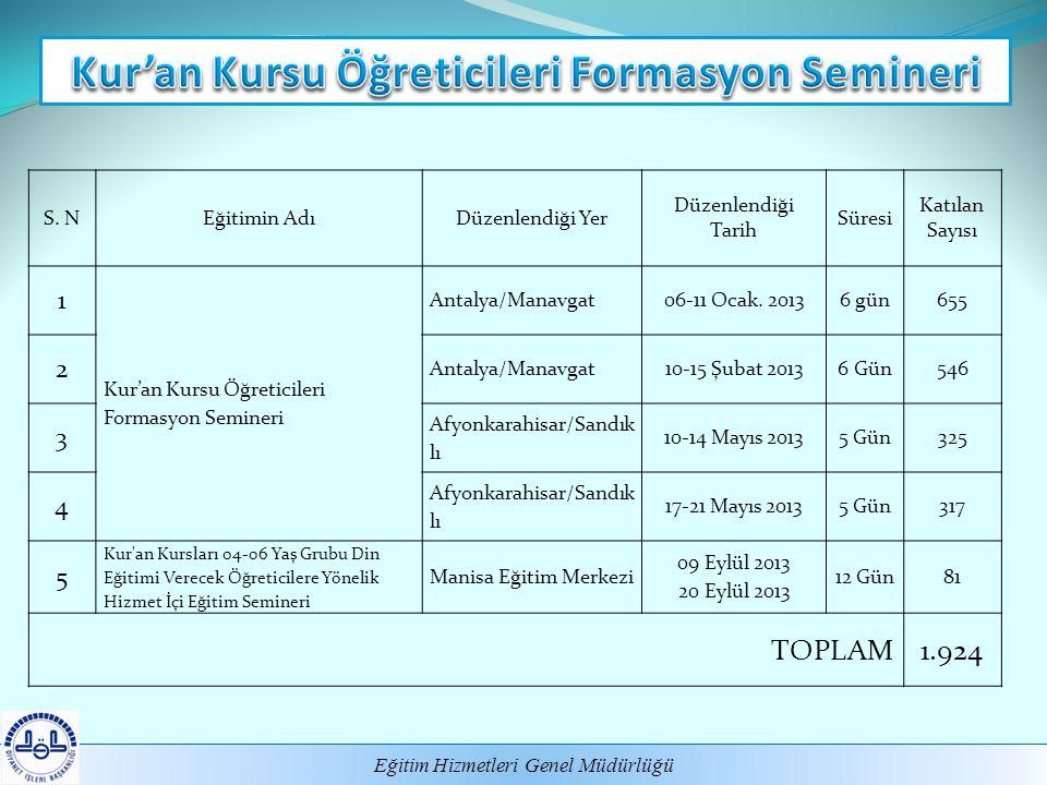 Kur'an Kursu Öğreticileri Formasyon Semineri