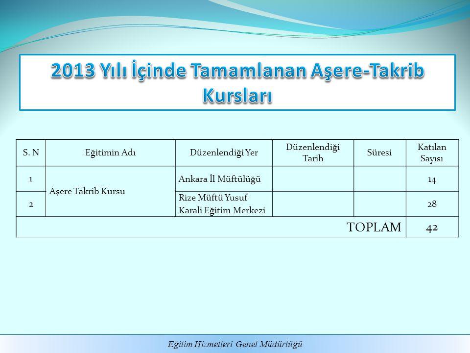 2013 Yılı İçinde Tamamlanan Aşere-Takrib Kursları