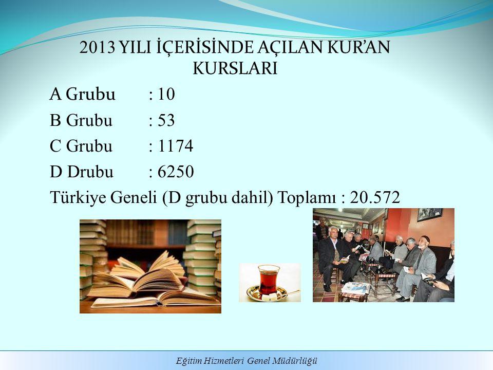 2013 YILI İÇERİSİNDE AÇILAN KUR'AN KURSLARI A Grubu : 10 B Grubu : 53 C Grubu : 1174 D Drubu : 6250 Türkiye Geneli (D grubu dahil) Toplamı : 20.572