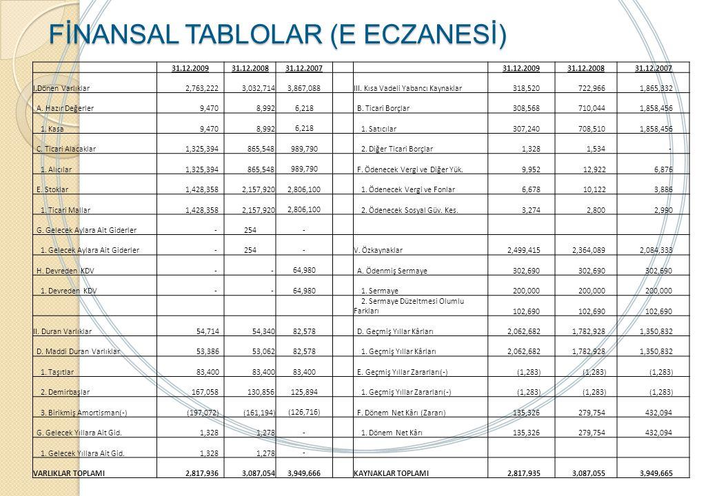 FİNANSAL TABLOLAR (E ECZANESİ)