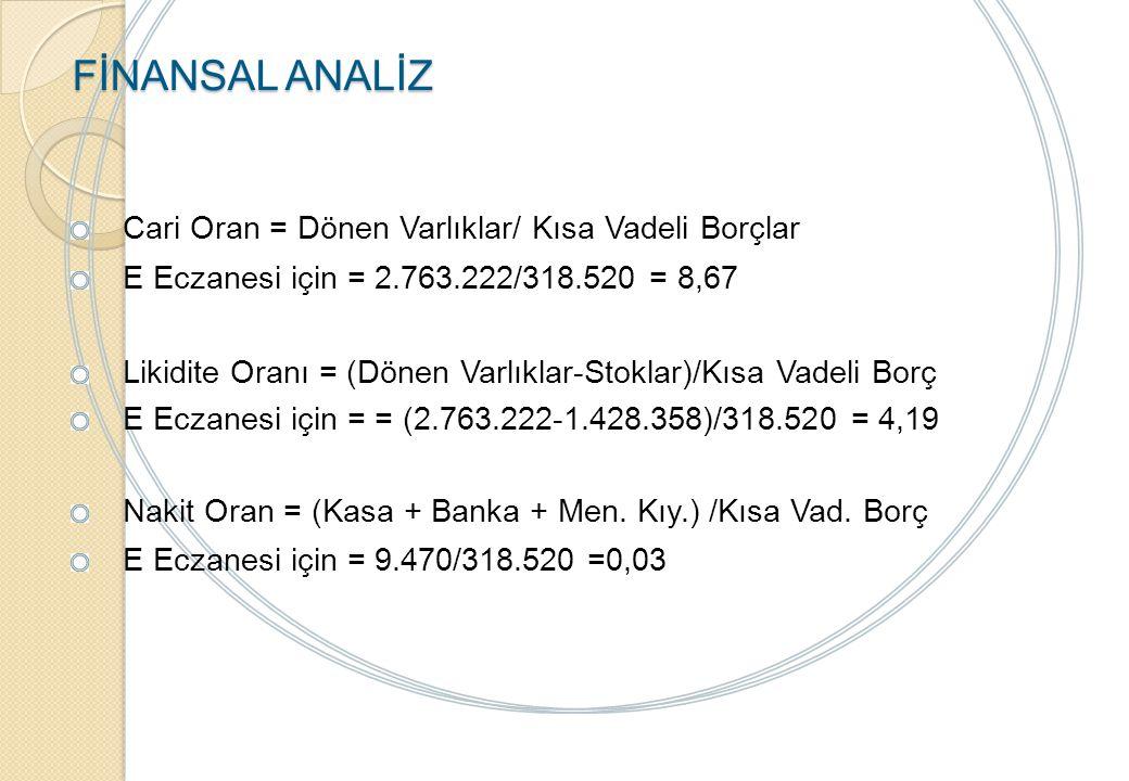FİNANSAL ANALİZ Cari Oran = Dönen Varlıklar/ Kısa Vadeli Borçlar