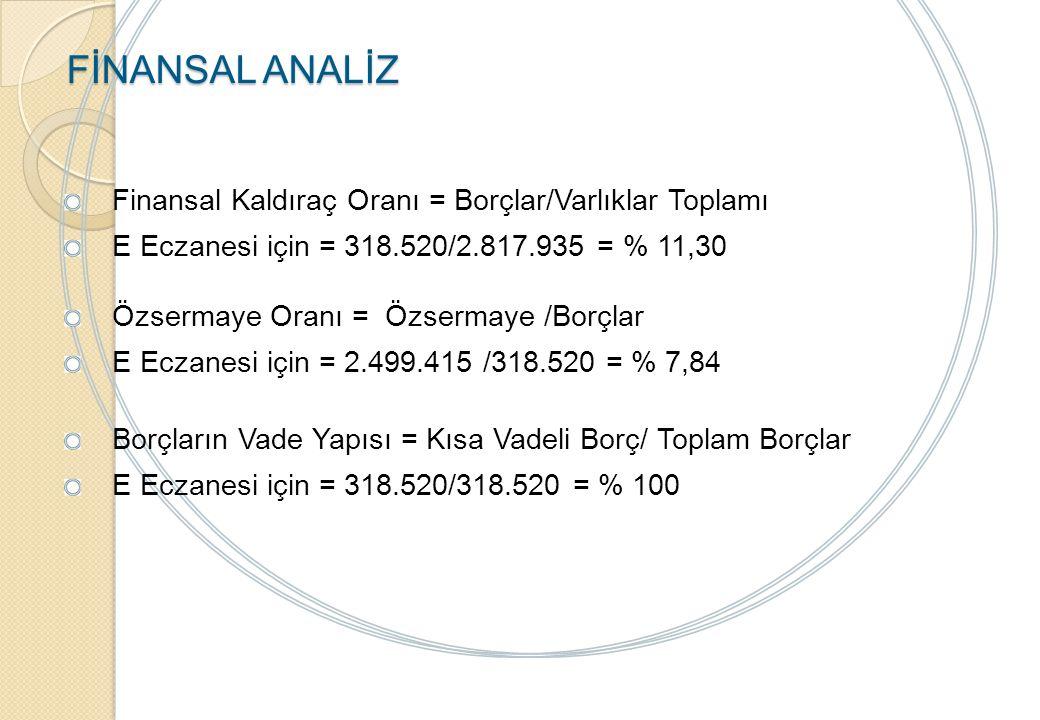 FİNANSAL ANALİZ Finansal Kaldıraç Oranı = Borçlar/Varlıklar Toplamı