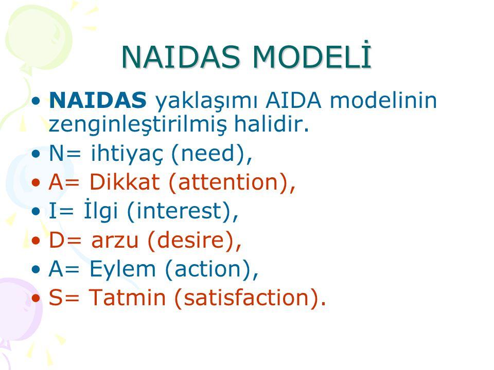 NAIDAS MODELİ NAIDAS yaklaşımı AIDA modelinin zenginleştirilmiş halidir. N= ihtiyaç (need), A= Dikkat (attention),