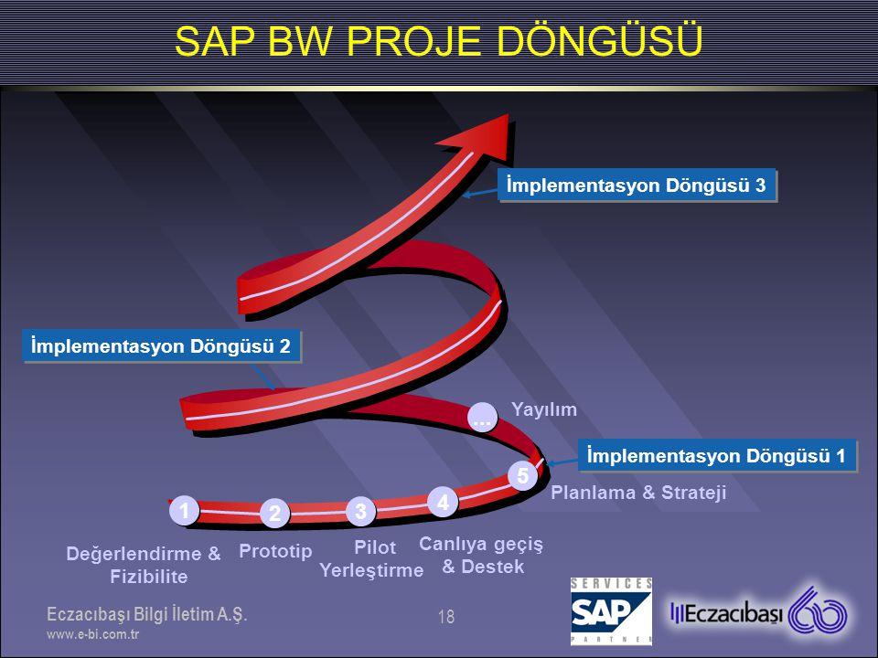 SAP BW PROJE DÖNGÜSÜ ... 5 4 1 2 3 İmplementasyon Döngüsü 3