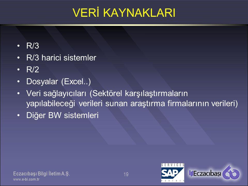 VERİ KAYNAKLARI R/3 R/3 harici sistemler R/2 Dosyalar (Excel..)