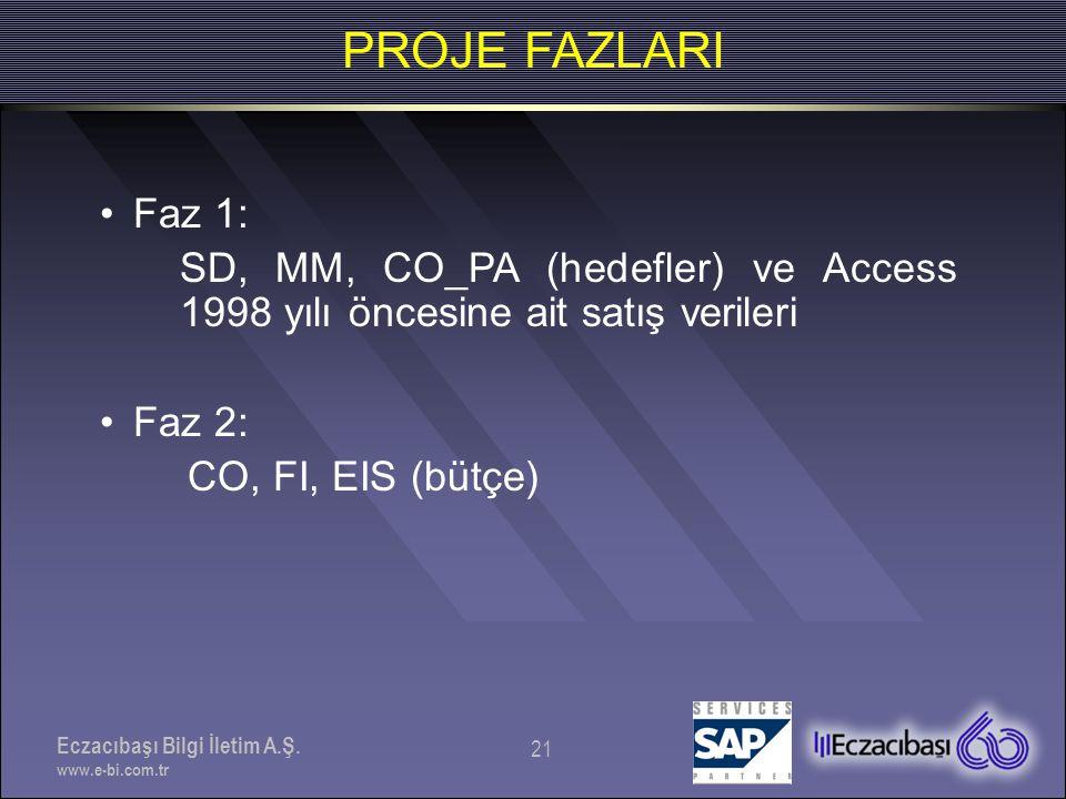PROJE FAZLARI Faz 1: SD, MM, CO_PA (hedefler) ve Access 1998 yılı öncesine ait satış verileri. Faz 2: